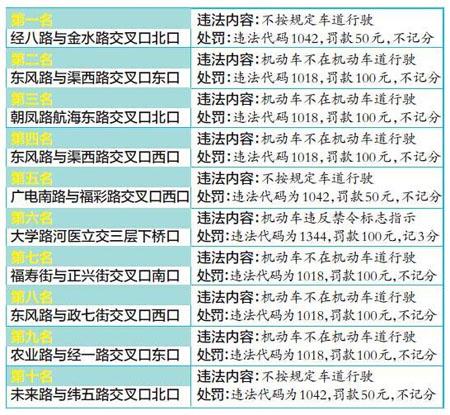 郑州电子眼抓拍量前十路口公布